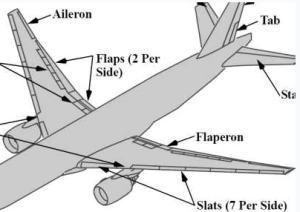 Location of the Flaperons on a Boeing 777,