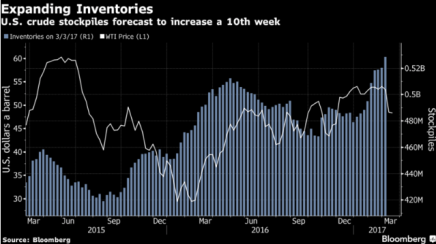 US_oil_inventories