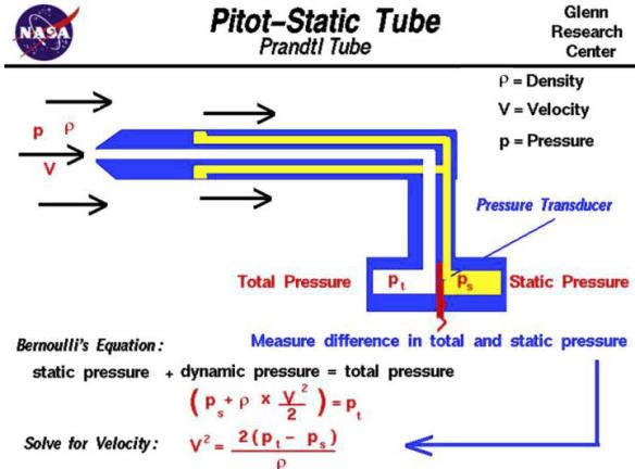 Physics_pitot